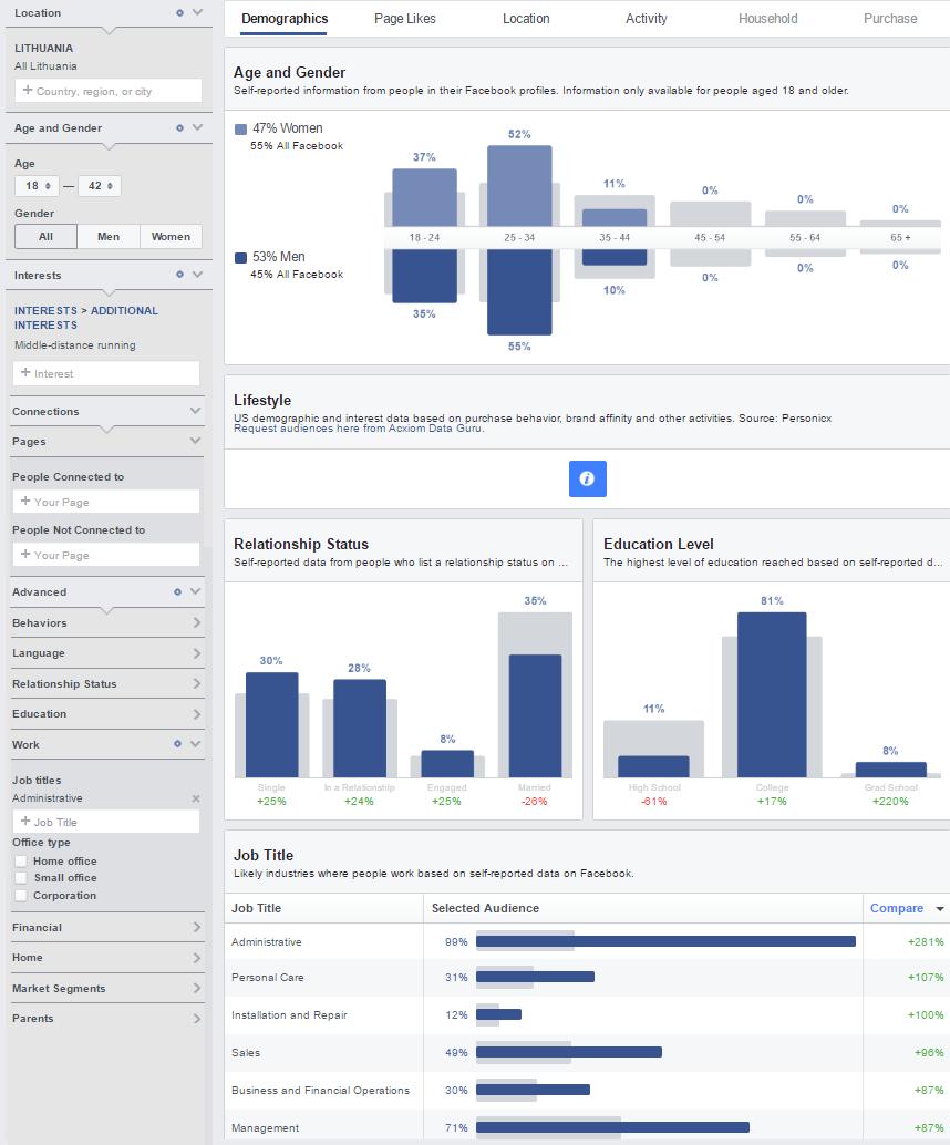 Facebook vartotojų auditorijos įžvalgos
