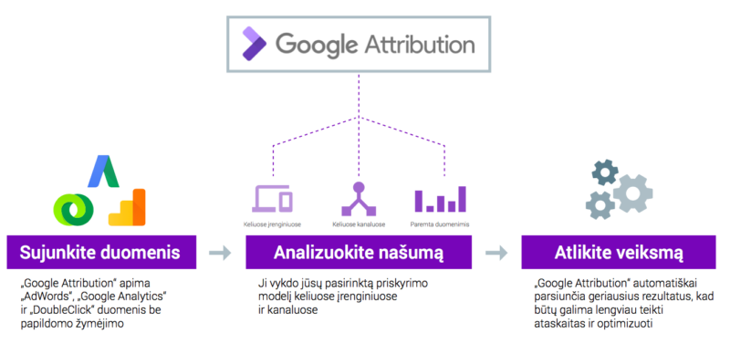 Google attribution veikimo principas