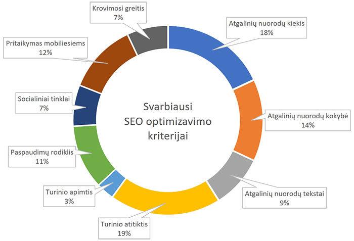 Svarbiausi SEO optimizavimo kriterijai